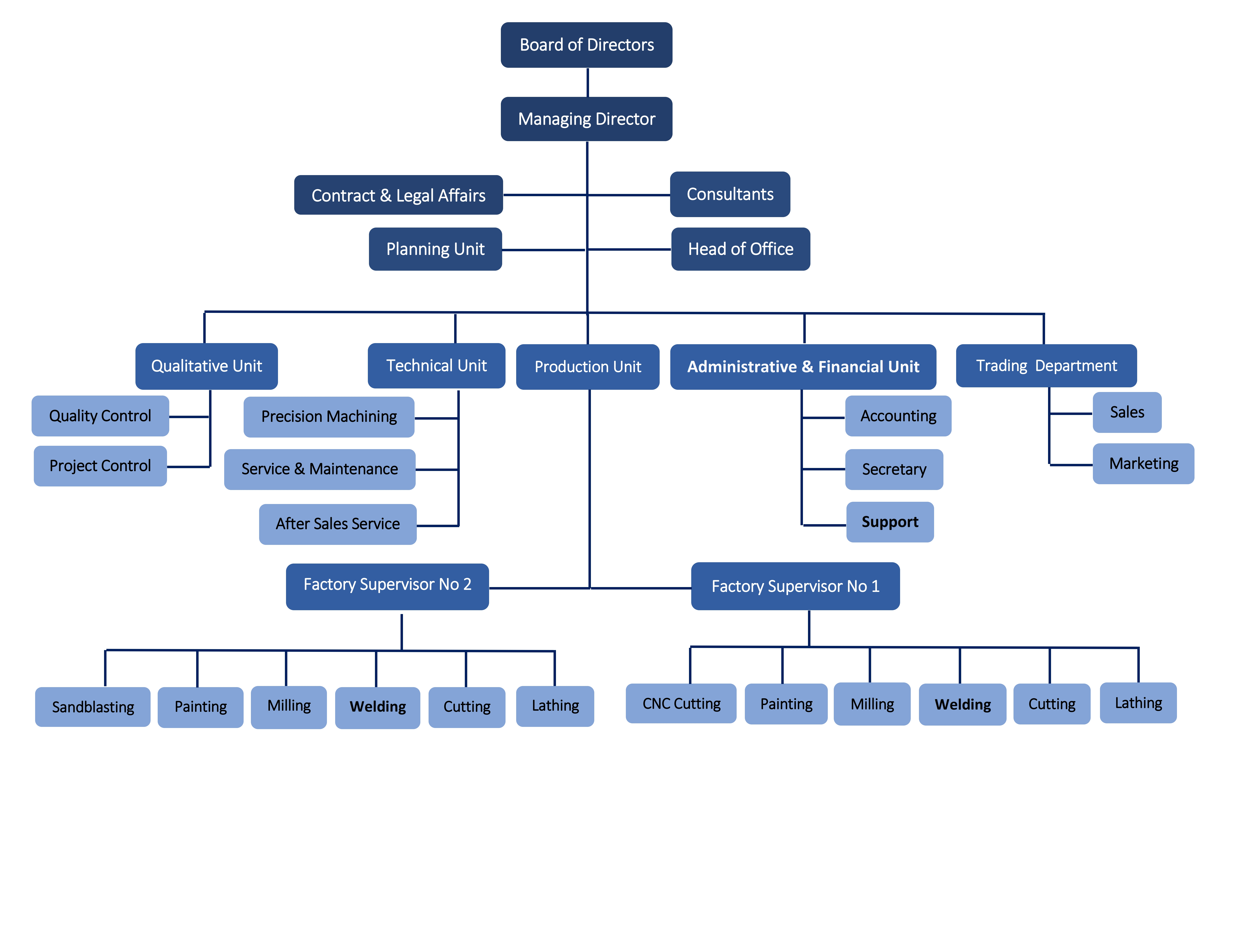 Aryasanaat Organization Chart